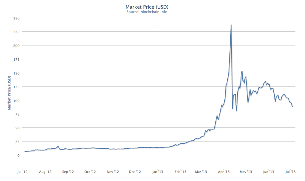 BitCoins Fluctuating Market price